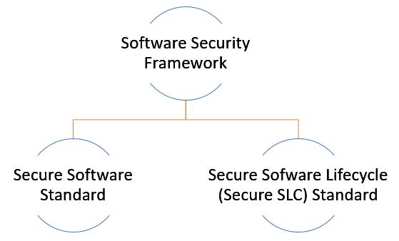 2 standards under PCI SSF (Software Security Framework)