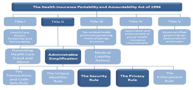 HIPAA of 1996 Chart