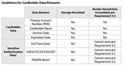 Guidelines for Cardholder Data Elements