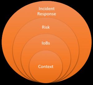 Indicators Of Behavior Working Model